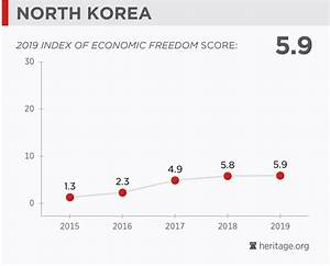 North Korea Economy Population Gdp Inflation Business