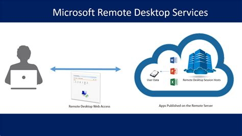 remote desktop server 2015 how to use remote start autos post