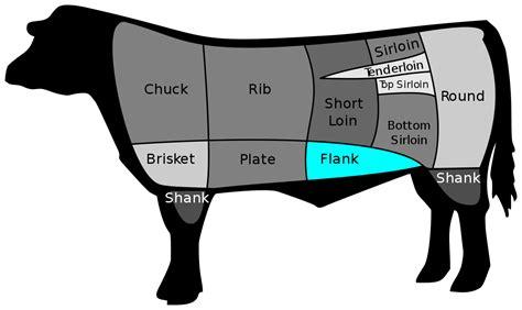 what is flank steak flank steak wikipedia