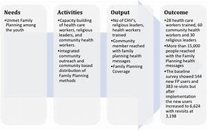 Increasing uptake of family planning in faith-based health ...