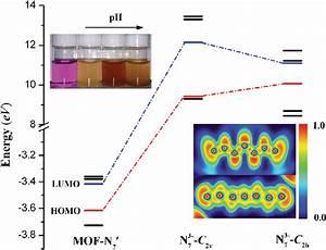 The Energy Diagram For N 7 3 U00c0