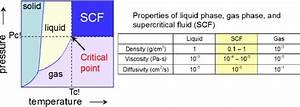 Phase Diagram Of Substance  Scf Supercritical Fluid  Pc