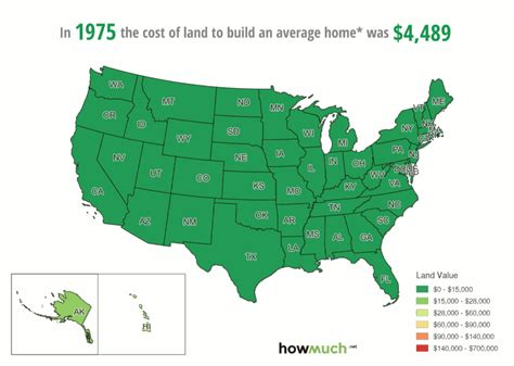 rising cost  land     years