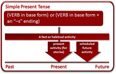 Present Tense  What Is The Present Tense?