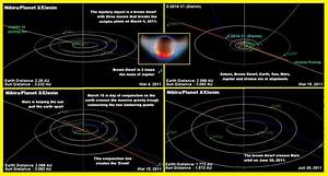 Elenin Comet: Smokescreen For Nibiru / Planet X ...