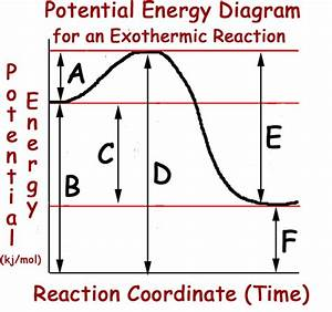 Reaction Kinetics  11 2 Collision Theory And Transition