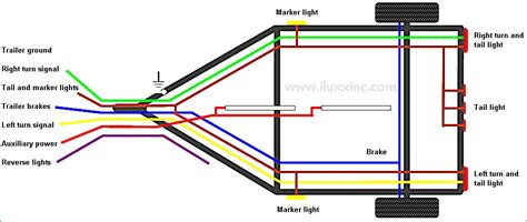 utility trailer lights wiring diagram bestharleylinks info