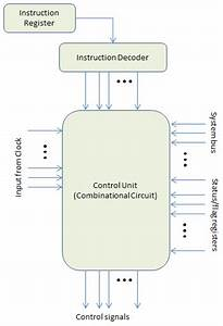 Microprogramming Vs  Hardwired Control