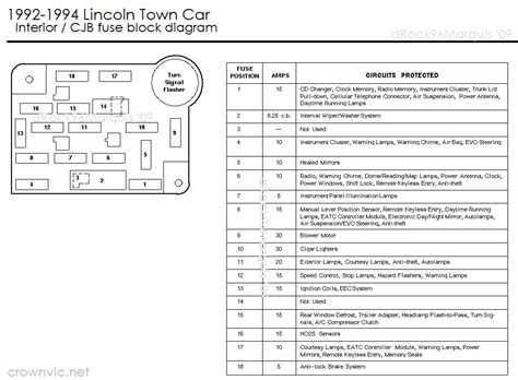 For A 2000 Lincoln Town Car Fuse Diagram Interior by Drock96marquis Panther Platform Fuse Charts Page