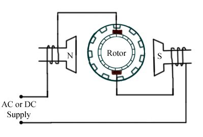 discuss different types of motors their uses eee