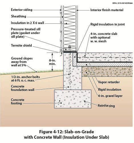 Cmu Floor Plans slab on grade with concrete wall insulation under slab
