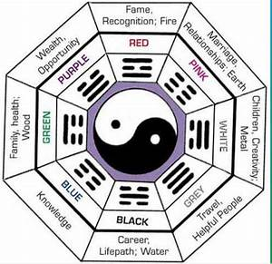 Feng Shui Kua Zahl : 14 best images about feng shui on pinterest each day nancy dell 39 olio and gemstones ~ Markanthonyermac.com Haus und Dekorationen