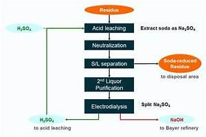 Aluminium Future Out Of Red Mud Treatment