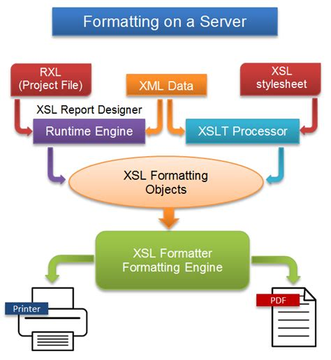 Xsl Tutorial Samples Editor Antenna House