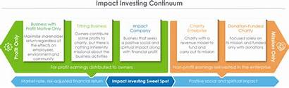 Continuum Investing Impact Funding Sector Private Church
