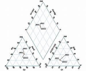 Piper Diagram
