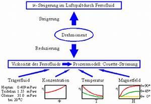 Was Ist Viskosität : dr arnim nethe forschung ferrofluidunterst tzter motor ~ Orissabook.com Haus und Dekorationen