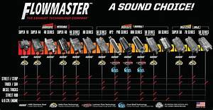 Flowmaster Muffler Size Chart Flowmaster Sound Guide 9 Most Popular Models Compared