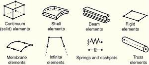 4 1 Finite Elements