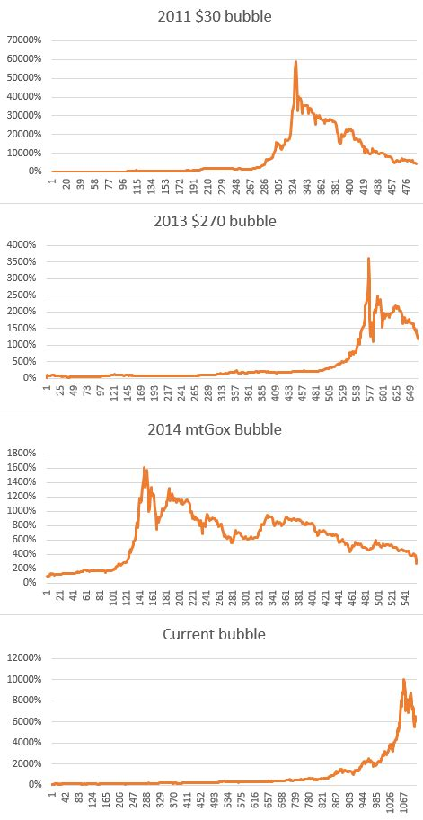 My impression is that if i ever place a trade on bitcoin, id be safer betting downward. Forex Vs Stocks Reddit | Forex Ea Work