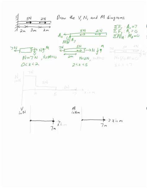 internal axial load diagram youtube