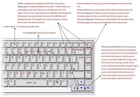 Laptop Keyboard Tutorial