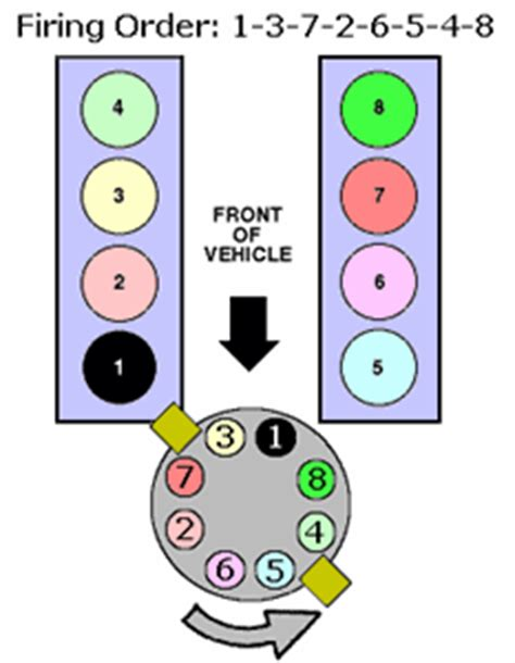 solved what is the firing order of ford 5 0 explorer fixya