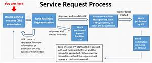 entering a service request online facilities and campus With service request management process document
