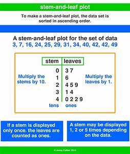 95 Info Stem And Leaf Plot Quiz 2019
