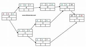 27 Project Management Network Diagram Software