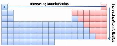 Periodic Elements Chemistry Matter