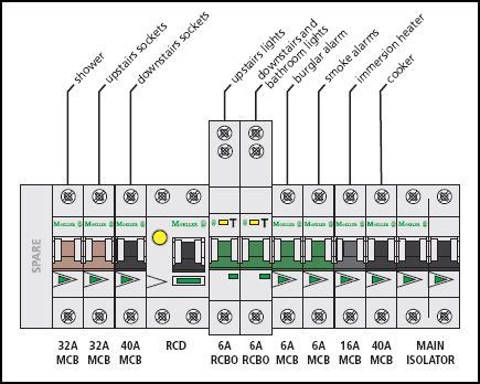 Consumer Unit Diagram Industrial Electronic Components