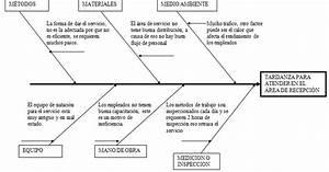 Herramientas Para La Toma De Decisiones  Diagrama De Ishikawa