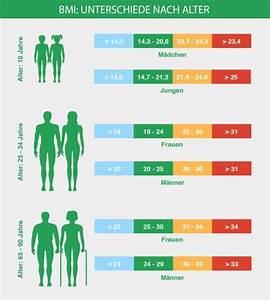 Maße Berechnen Frau : bmi rechner body mass index online kostenlos ~ Haus.voiturepedia.club Haus und Dekorationen