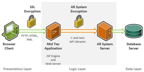 It Security Architecture Diagram by Security Architecture Documentation For Remedy