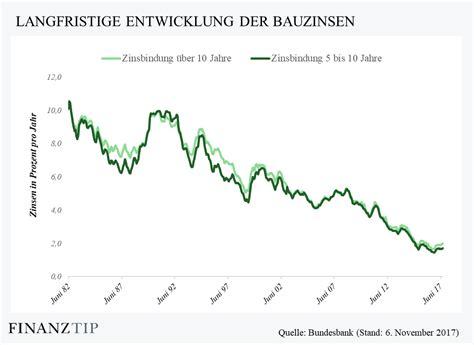 Immobilien Kredit Zinsen by Hypothekenzinsen Aktuelle Bauzinsen F 252 R Die