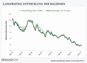 Zinsen Pro Jahr Berechnen : hypothekenzinsen aktuelle bauzinsen f r die baufinanzierung bauzins aktuell zinsen ~ Themetempest.com Abrechnung
