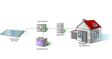 Монтаж солнечной электростанции схемы и правила от экспертов . green tech trade
