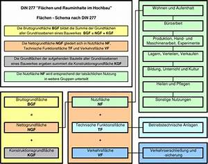 Rauminhalte Berechnen : din 277 mess dat gmbh ~ Themetempest.com Abrechnung
