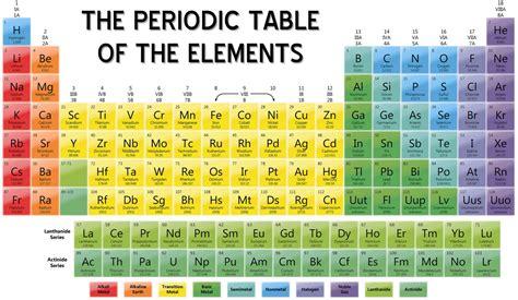 Colored Periodic Table