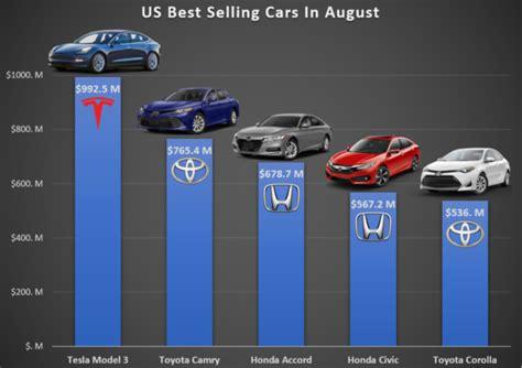 #1 Highest Grossing Car In Usa = Tesla Model 3 ... Model Y