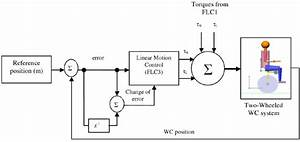 Block Diagram For Linear Motion Control