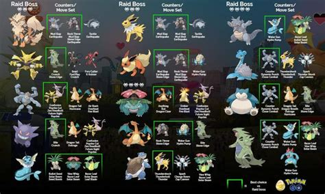 Pokemon Go Raid Boss Charts