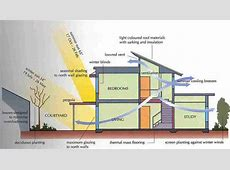 GREEN BUILDING 101 Energy & Atmosphere – Keeping Cool and