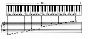 Piano Key Chart Beginners