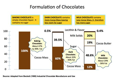 how is how is chocolate made