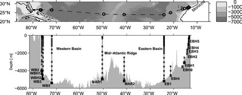 Seasonal Variability of the Atlantic Meridional