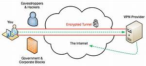 About Virtual Private Network  Vpn Tunnel