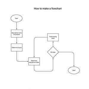 Ten  U0422ouch Flowchart