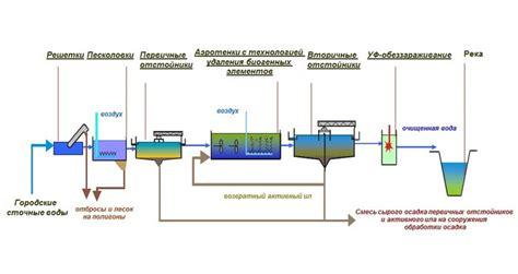 Утилизация тепла сточных вод .